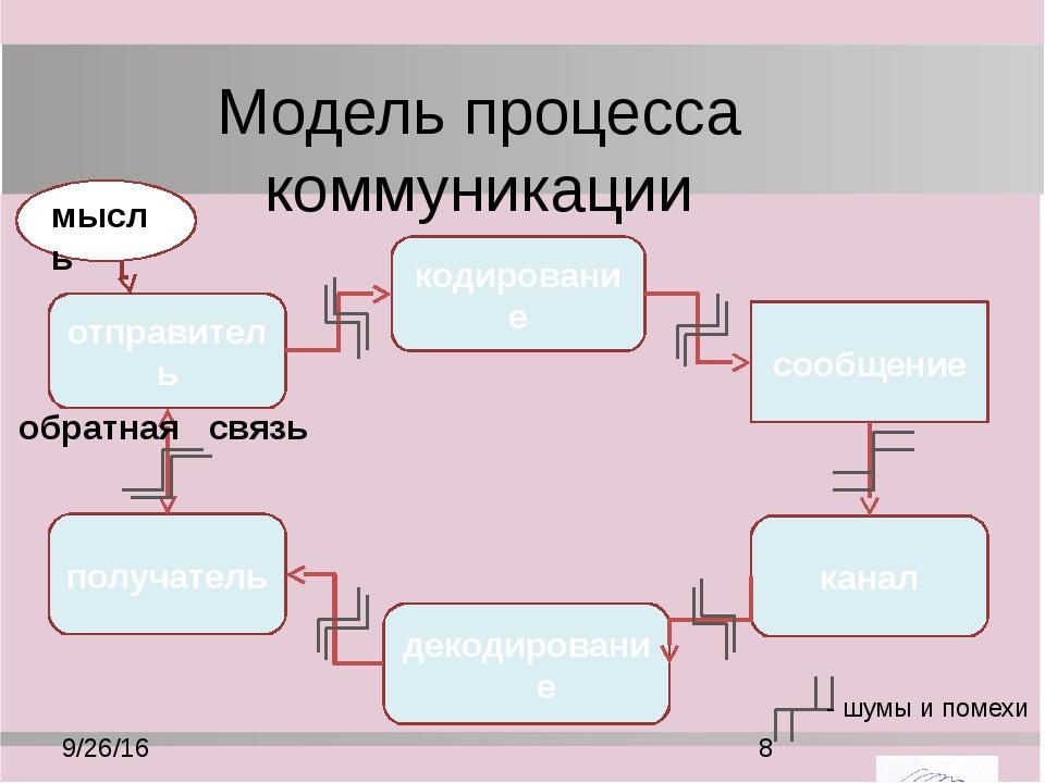 Основные термины декодирование – перевод символов сообщения в информацию, пон...