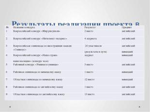 Результаты реализации проекта в конкурсах, олимпиадах. № Название конкурса Р