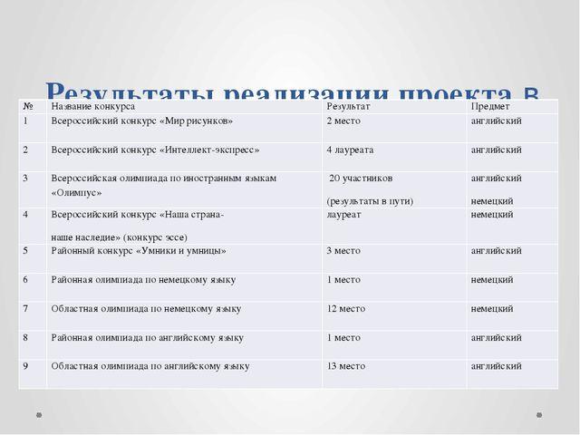 Результаты реализации проекта в конкурсах, олимпиадах. № Название конкурса Р...