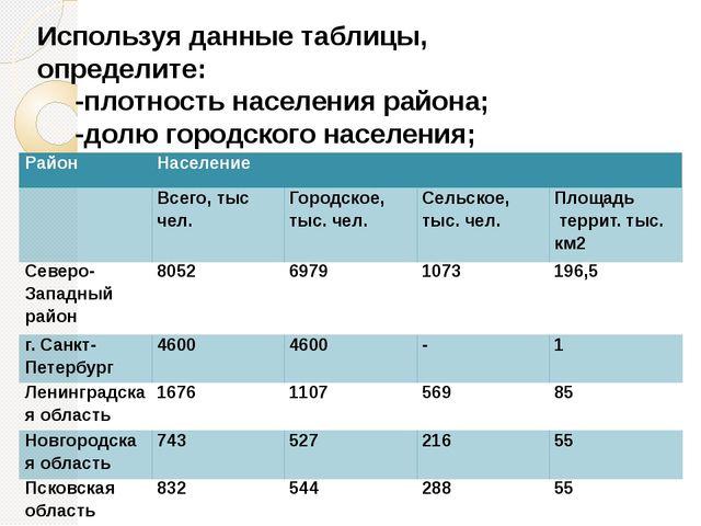 Используя данные таблицы, определите: -плотность населения района; -долю горо...
