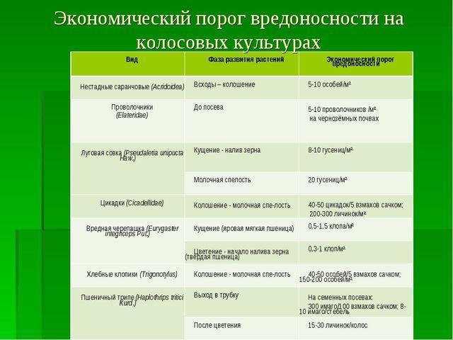 Экономический порог вредоносности на колосовых культурах Вид Фаза развития р...
