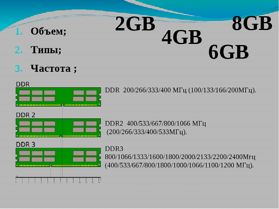 1600 МГц 534 1066 МГц ОЗУ МП
