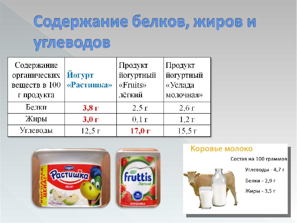 Состав продуктов питания белки жиры углеводы витамины