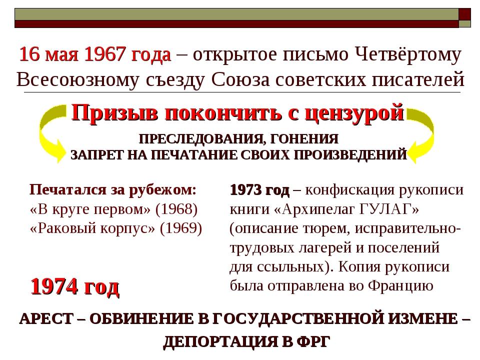 16 мая 1967 года – открытое письмо Четвёртому Всесоюзному съезду Союза советс...