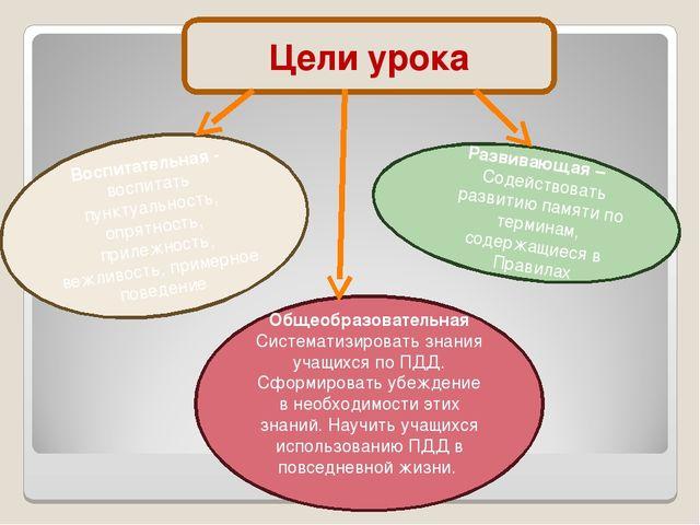 Цели урока Общеобразовательная Систематизировать знания учащихся по ПДД. Сфор...