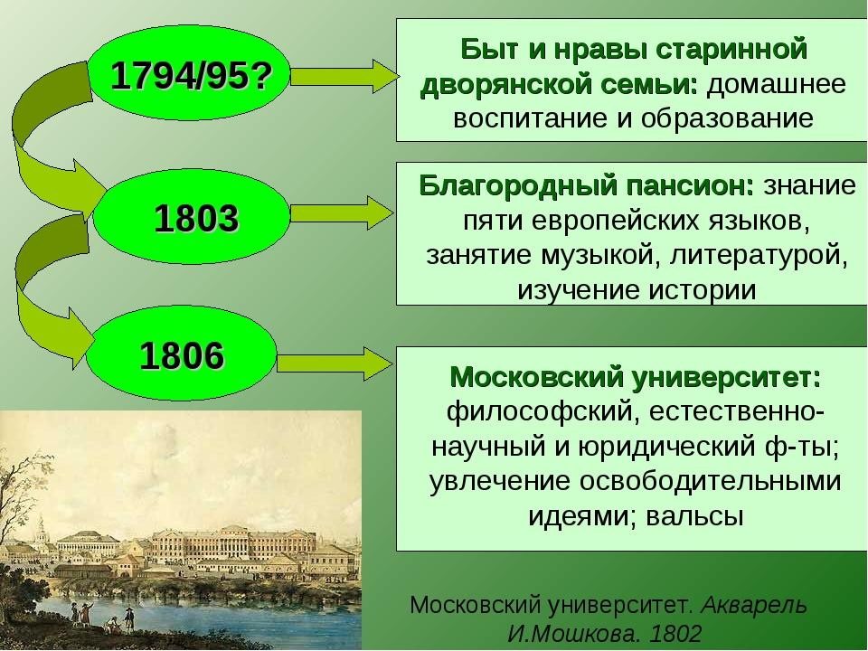 Московский университет. Акварель И.Мошкова. 1802 1794/95? 1803 1806 Быт и н...