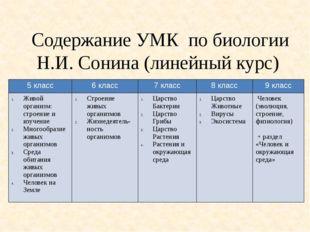 Содержание УМК по биологии Н.И. Сонина (линейный курс) 5 класс 6 класс 7 клас