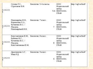 1.2.4.2.13.6 Сухова Т.С., Строганов В.И. Биология. 5–6 классы. 5-6 ООО Издате