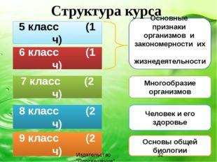 5 класс (1 ч) 7 класс (2 ч) 8 класс (2 ч) 9 класс (2 ч) 6 класс (1 ч) Основны