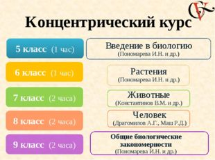 Состав учебно-методического комплекта: - Программы «Биология. 5─11 классы» -