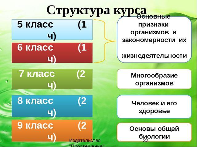 5 класс (1 ч) 7 класс (2 ч) 8 класс (2 ч) 9 класс (2 ч) 6 класс (1 ч) Основны...