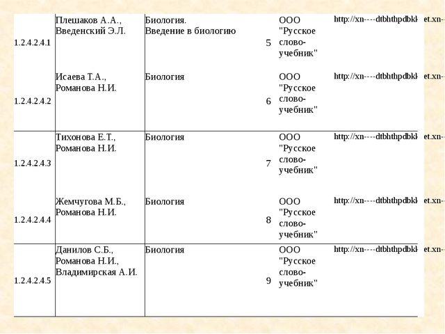 1.2.4.2.4.1 Плешаков А.А., Введенский Э.Л. Биология. Введение в биологию 5 ОО...