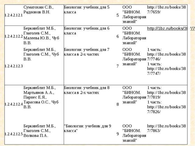 Тема в учебнике строение и свойства вещества 5 класс по плешакову