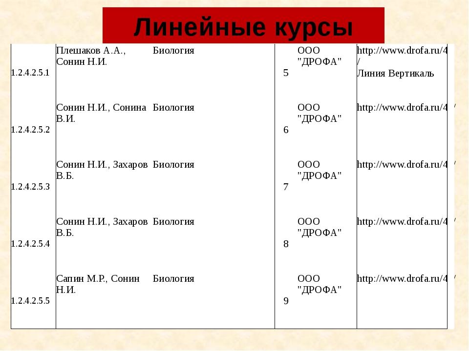 """Линейные курсы 1.2.4.2.5.1 Плешаков А.А., Сонин Н.И. Биология 5 ООО """"ДРОФА"""" h..."""