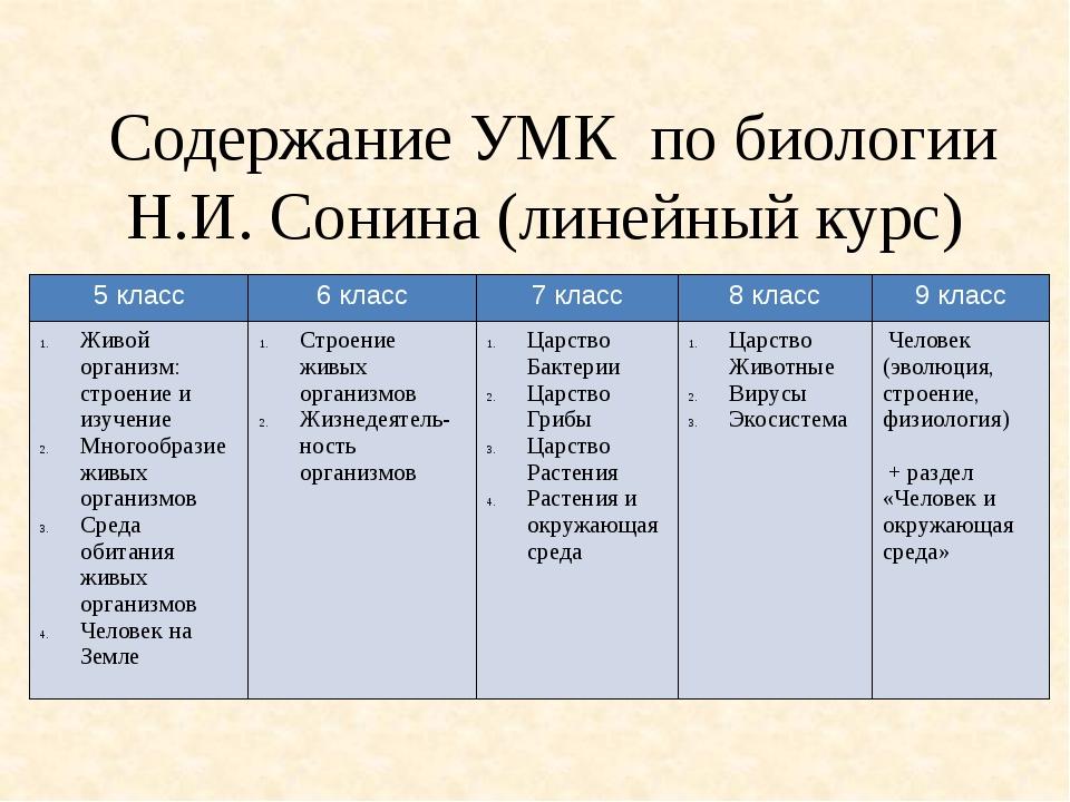 Содержание УМК по биологии Н.И. Сонина (линейный курс) 5 класс 6 класс 7 клас...