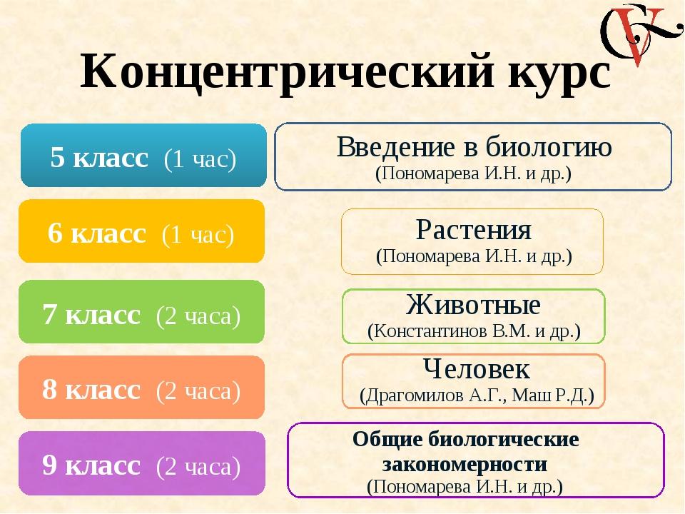 Состав учебно-методического комплекта: - Программы «Биология. 5─11 классы» -...