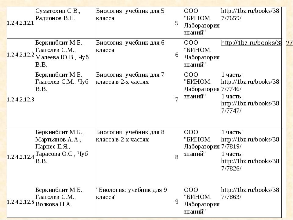 Состав УМК «Биология» для 5-9 классов (ФГОС) Биология 5 класс: учебник, рабо...