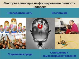 Факторы влияющие на формирование личности человека Наследственность Стремлени