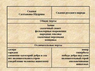 Сказки Салтыкова-ЩедринаСказки русского народа Общие черты Зачин сказочный