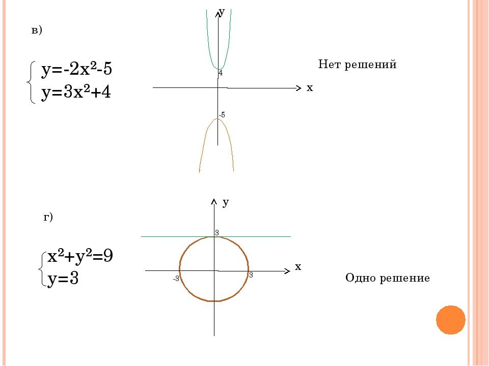 в) у=-2х²-5 у=3х²+4 4 -5 х у Нет решений г) х²+у²=9 у=3 х у 3 -3 3 Одно решение