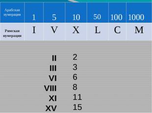 IV IX XL XC CM DCLII 4 9 40 90 900 652 Арабская нумерация 1 5 10 50 100 500 1