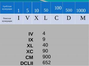 111 222 333 444 555 666 CXI CCXXII CCCXXXIII CDXLIV DLV DCLXVI Арабская нумер
