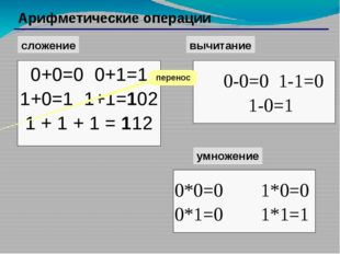 Соответствие чисел, записанных в различных системах счисления Десятичная Дво