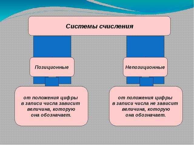 Римская система счисления 40 = X L 1935 M C M X X X 28 X X V I I I V Непозици...