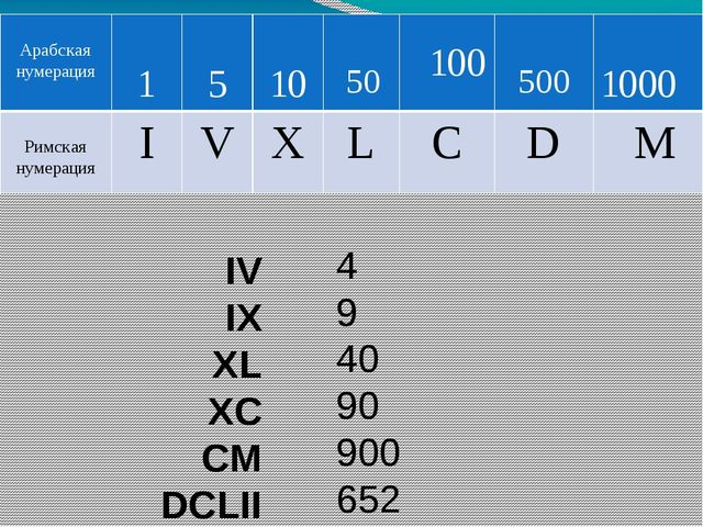 111 222 333 444 555 666 CXI CCXXII CCCXXXIII CDXLIV DLV DCLXVI Арабская нумер...