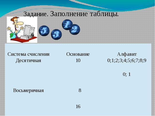 Домашнее задание: Тема: Система счисления. Восьмеричная и шестнадцатеричная....