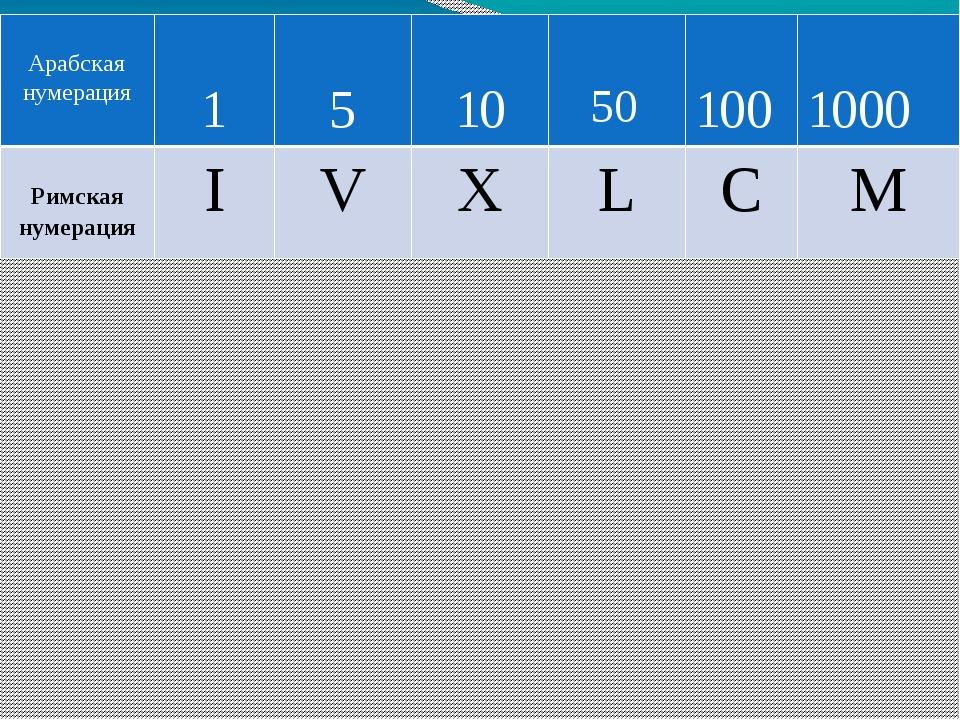 II III VI VIII XI XV 2 3 6 8 11 15 Арабская нумерация 1 5 10 50 100 1000 Римс...