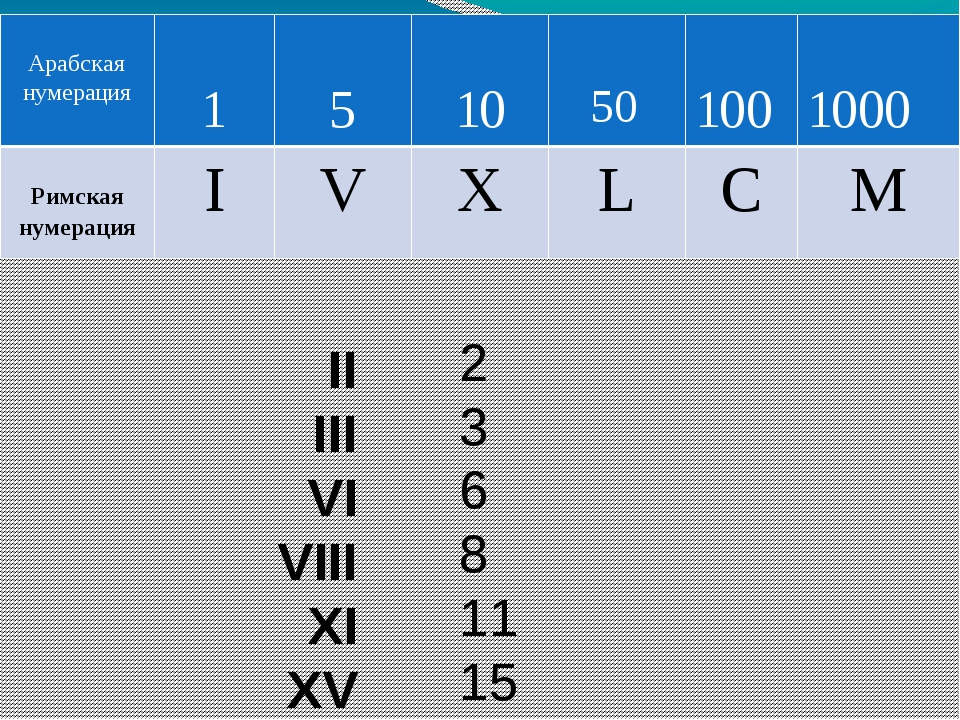 IV IX XL XC CM DCLII 4 9 40 90 900 652 Арабская нумерация 1 5 10 50 100 500 1...