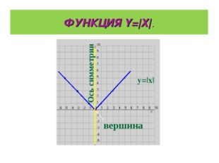 ФУНКЦИЯ Y=|X|. y=|x| вершина Ось симметрии
