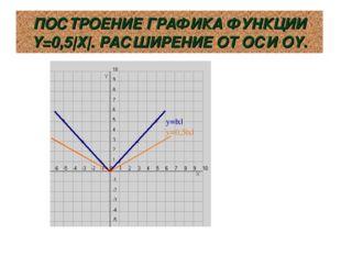 ПОСТРОЕНИЕ ГРАФИКА ФУНКЦИИ Y=0,5|Х|. РАСШИРЕНИЕ ОТ ОСИ ОY. y=|x| y=0,5|x|
