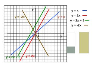 х у = х у = 2х у = 2х + 3 у = -2х у 1 у = х у = 2х у = 2х + 3 у = -2х