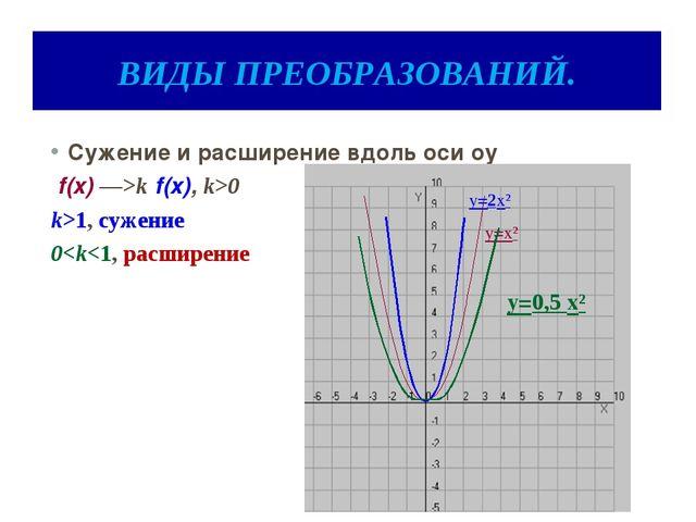 ВИДЫ ПРЕОБРАЗОВАНИЙ. Сужение и расширение вдоль оси оy f(x) ―>k f(x), k>0 k>1...