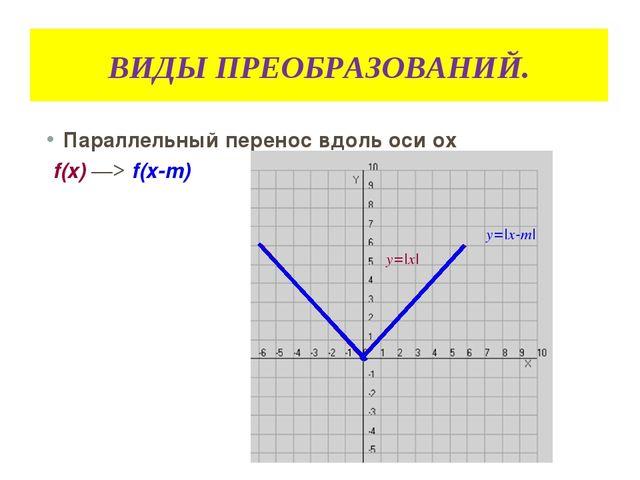 ВИДЫ ПРЕОБРАЗОВАНИЙ. Параллельный перенос вдоль оси оx f(x) ―> f(x-m) y=|x| y...