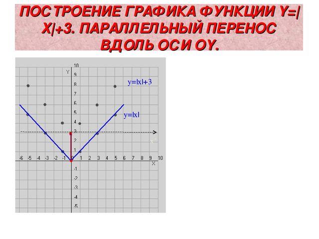 ПОСТРОЕНИЕ ГРАФИКА ФУНКЦИИ Y=|X|+3. ПАРАЛЛЕЛЬНЫЙ ПЕРЕНОС ВДОЛЬ ОСИ ОY. y=|x|...