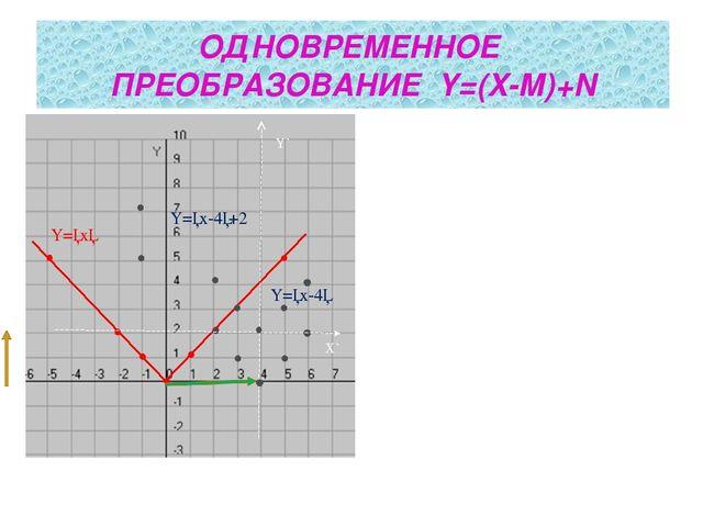 ОДНОВРЕМЕННОЕ ПРЕОБРАЗОВАНИЕ Y=(X-М)+N Y=│x│ Y=│x-4│ Y=│x-4│+2 Y` X`