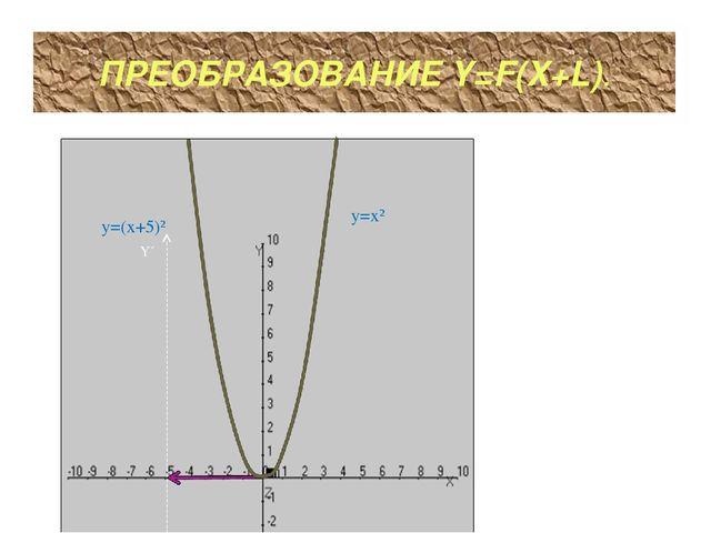 ПРЕОБРАЗОВАНИЕ Y=F(X+L). y=x² y=(x+5)² Y´