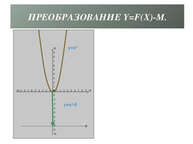 ПРЕОБРАЗОВАНИЕ Y=F(X)-M. y=x² y=x²-8 x´