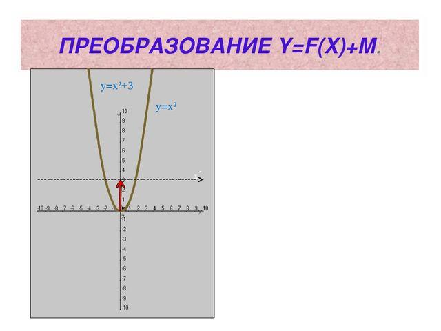 ПРЕОБРАЗОВАНИЕ Y=F(X)+M. y=x² y=x²+3 x´