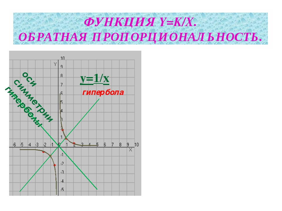 ФУНКЦИЯ Y=K/X. ОБРАТНАЯ ПРОПОРЦИОНАЛЬНОСТЬ. y=1/x гипербола