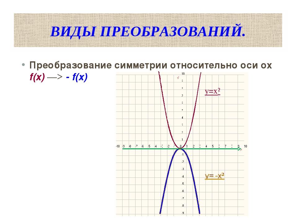 ВИДЫ ПРЕОБРАЗОВАНИЙ. Преобразование симметрии относительно оси оx f(x) ―> - f...