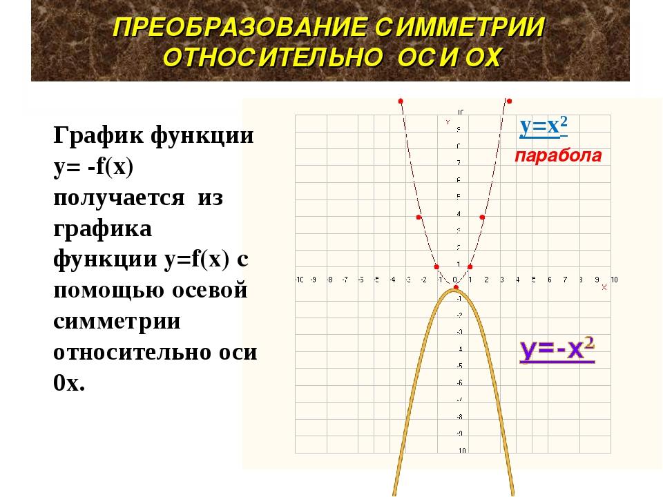 ПРЕОБРАЗОВАНИЕ СИММЕТРИИ ОТНОСИТЕЛЬНО ОСИ ОХ y=x² парабола График функции y=...