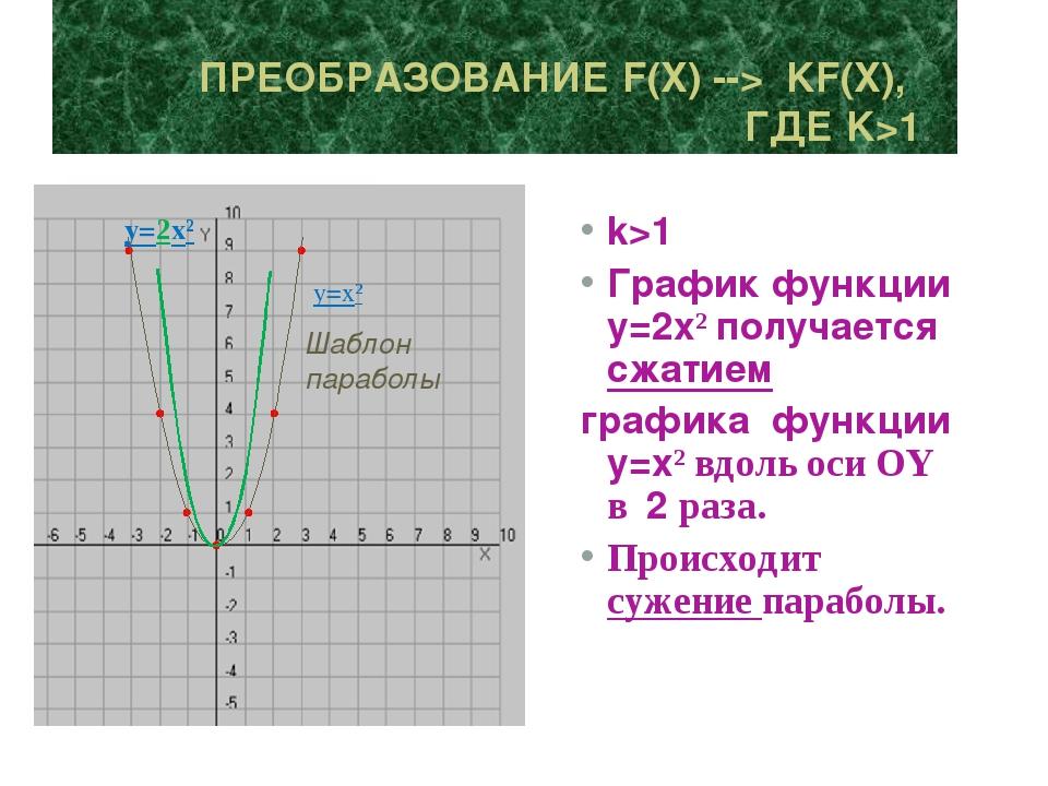 k>1 График функции y=2x² получается сжатием графика функции y=x² вдоль оси ОY...