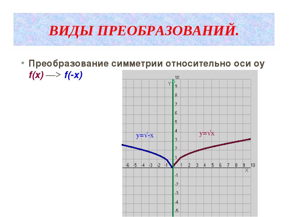 ВИДЫ ПРЕОБРАЗОВАНИЙ. Преобразование симметрии относительно оси оy f(x) ―> f(-...