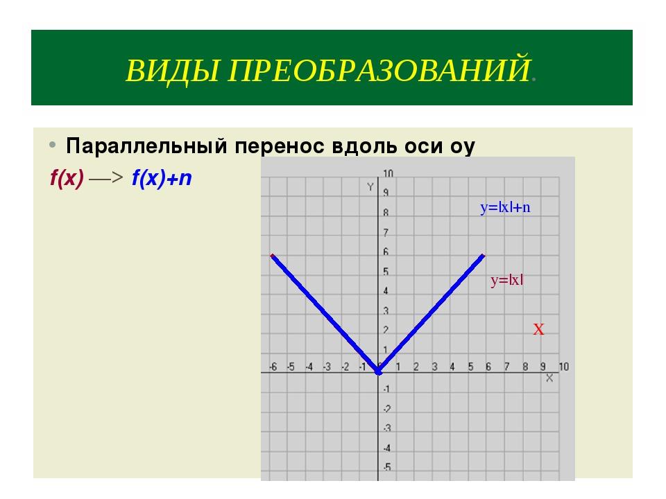 ВИДЫ ПРЕОБРАЗОВАНИЙ. Параллельный перенос вдоль оси оy f(x) ―> f(x)+n y=|x| X...
