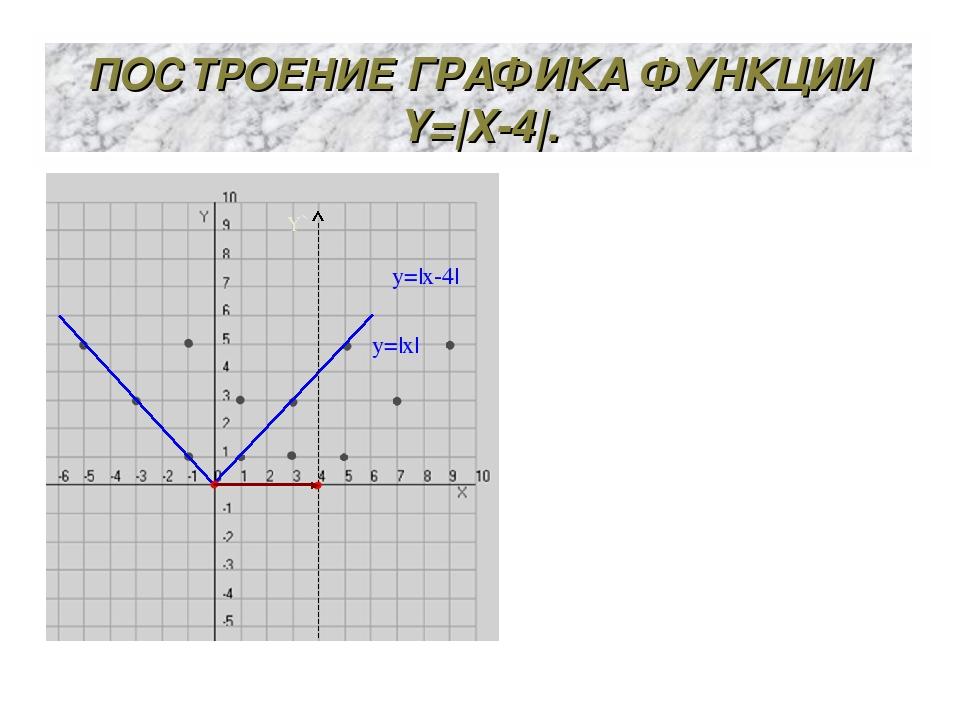 ПОСТРОЕНИЕ ГРАФИКА ФУНКЦИИ Y=|X-4|. y=|x| Y` y=|x-4|
