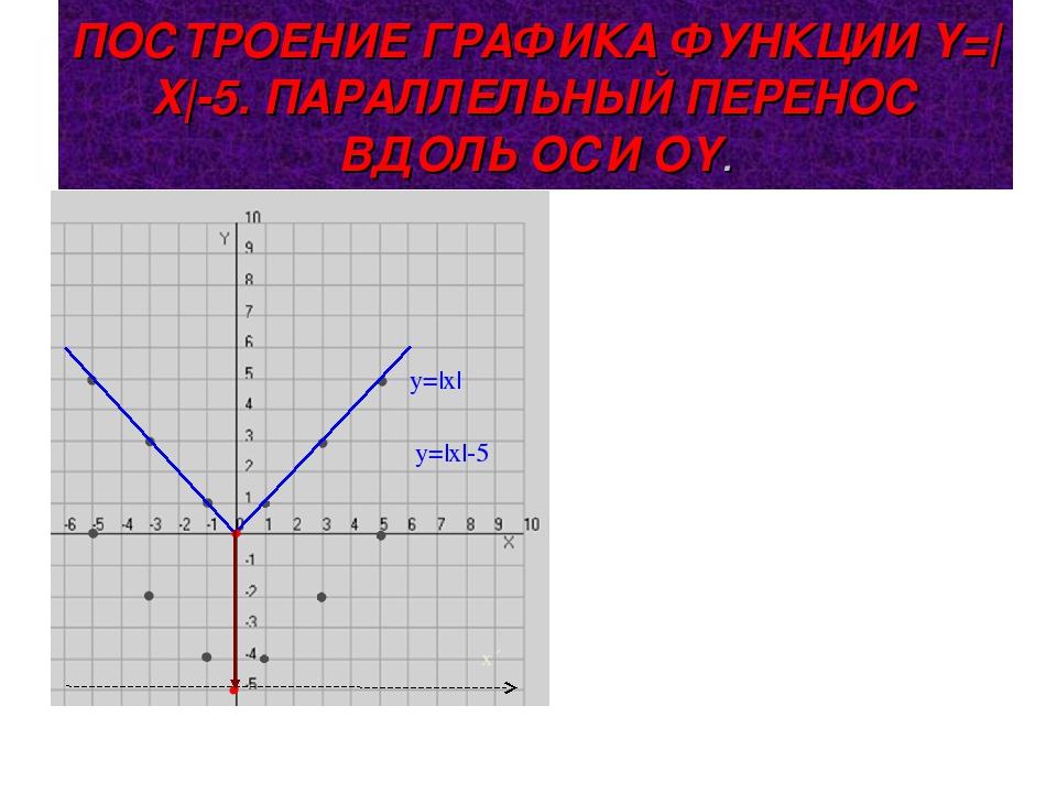 ПОСТРОЕНИЕ ГРАФИКА ФУНКЦИИ Y=|X|-5. ПАРАЛЛЕЛЬНЫЙ ПЕРЕНОС ВДОЛЬ ОСИ ОY. y=|x|...